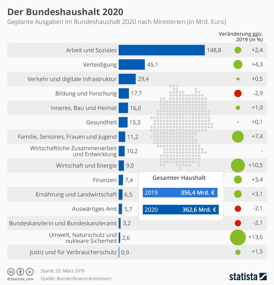 Bundeshaushalt 2020