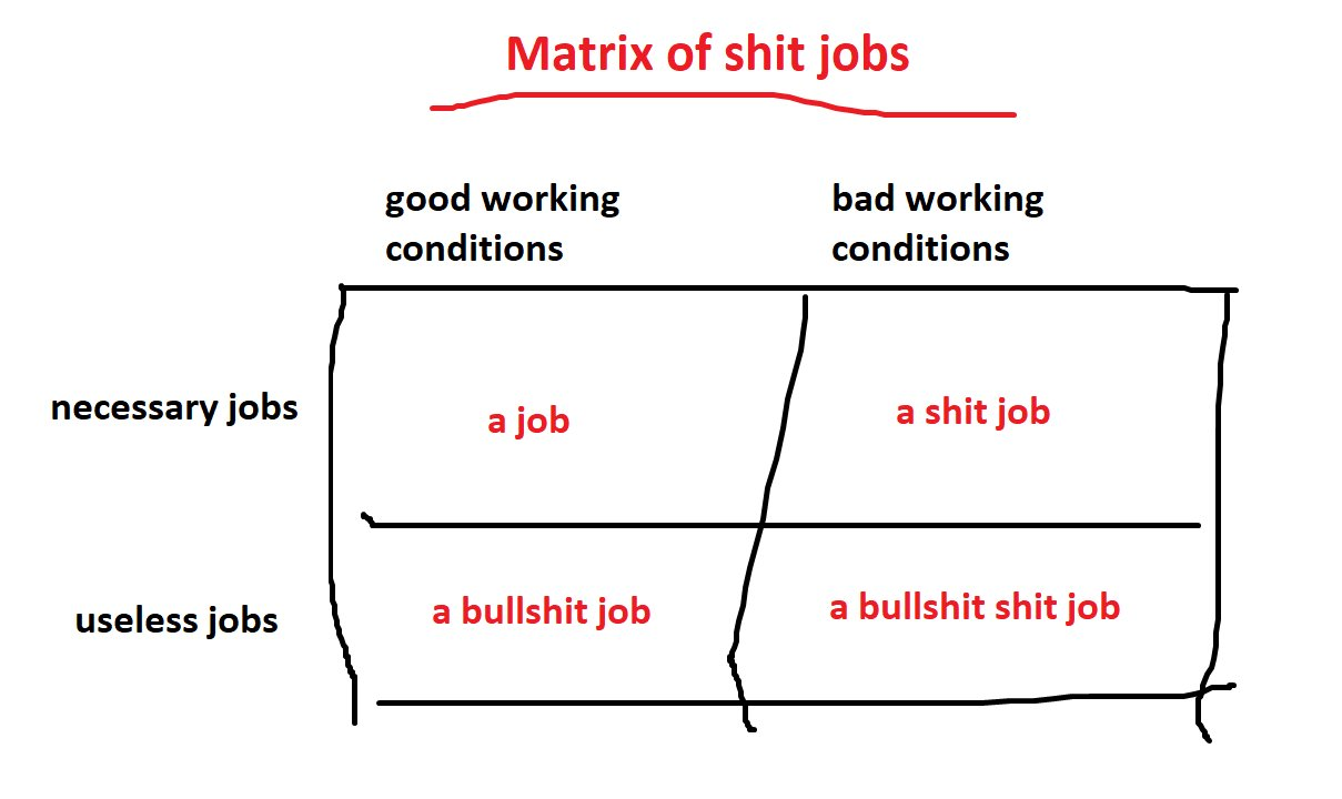 busshit jobs classification