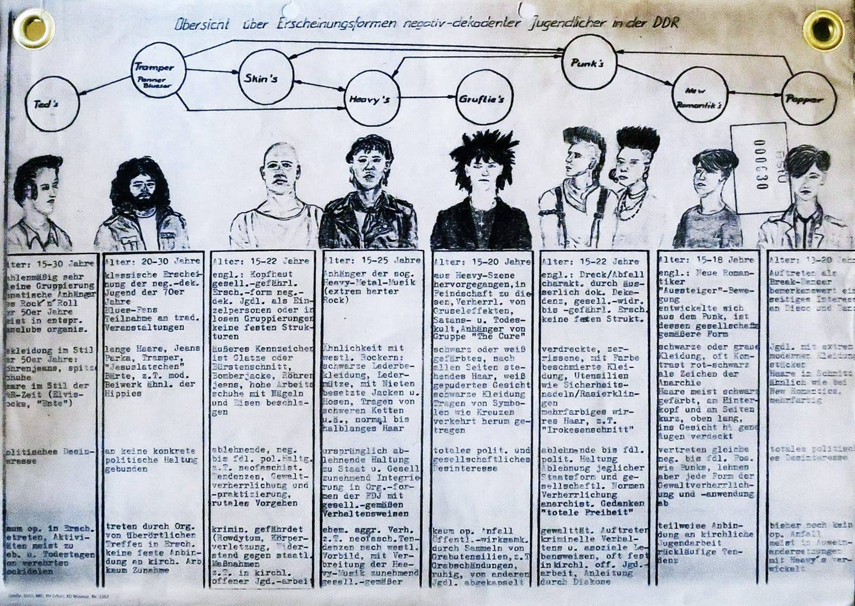 negativ dekadent DDR-Jugend