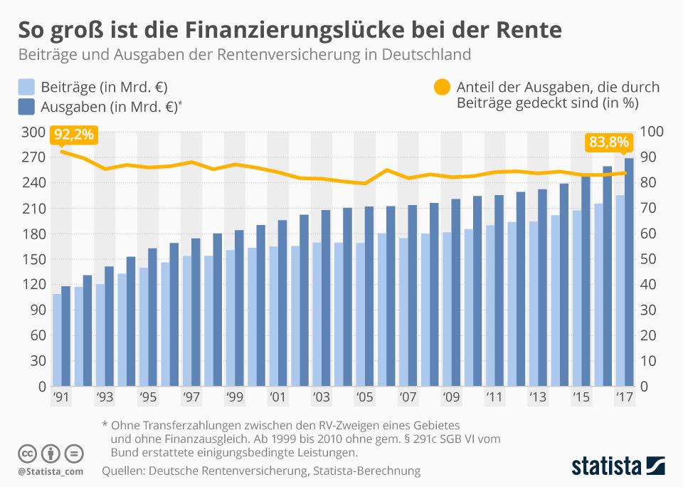 rente staatsanteil