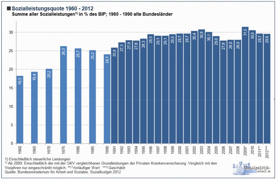 Sozialstaatsquote 1960 - 2012